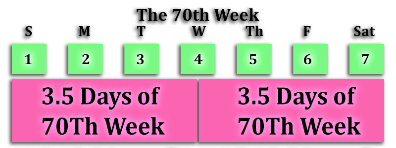 Two Witnesses Week Days