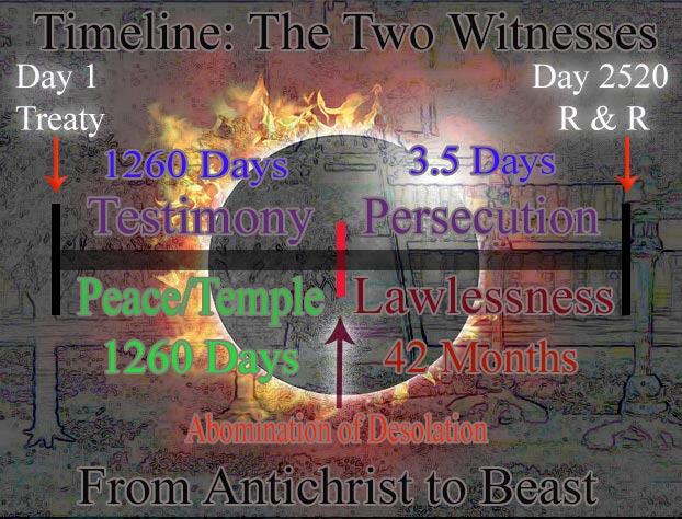 Two Witnesses Final Timeline